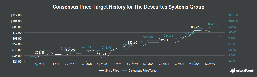 Price Target History for The Descartes Systems Group (NASDAQ:DSGX)