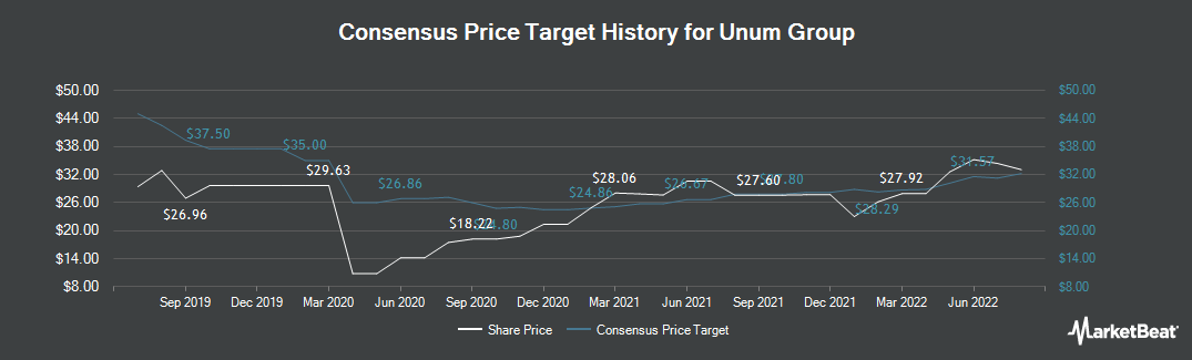 Price Target History for Unum Group (NYSE:UNM)
