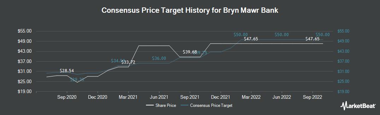 Price Target History for Bryn Mawr Bank (NASDAQ:BMTC)