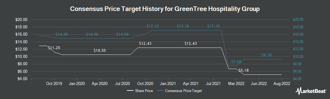 Price Target History for GreenTree Hospitality Group (NYSE:GHG)
