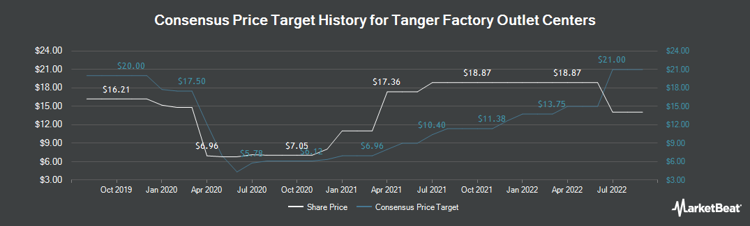 Price Target History for Tanger Factory Outlet Centers (NYSE:SKT)
