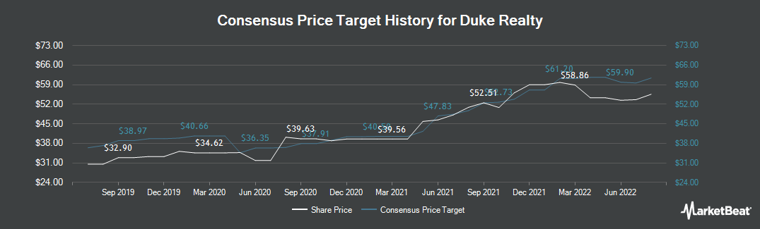 Price Target History for Duke Realty (NYSE:DRE)
