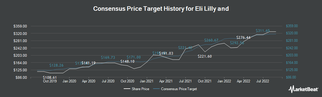 Price Target History for Eli Lilly and (NYSE:LLY)