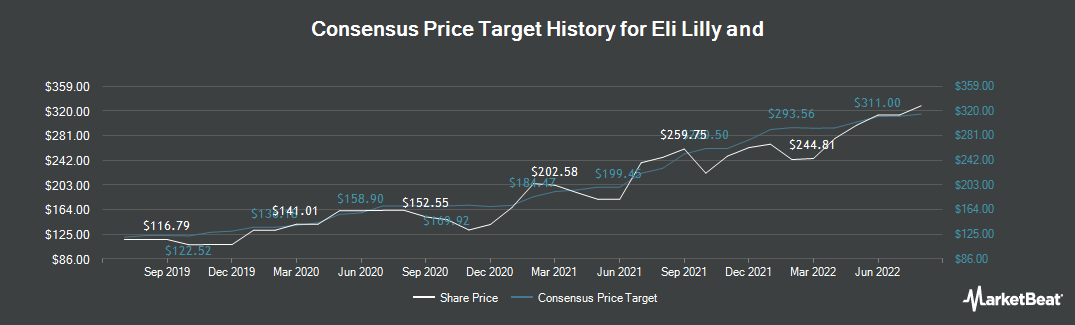 Price Target History for Eli Lilly And Co (NYSE:LLY)
