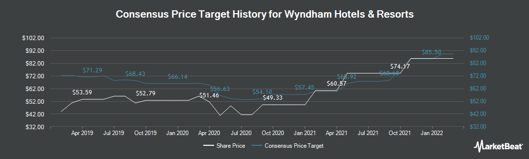 Price Target History for Wyndham Hotels & Resorts (NYSE:WH)