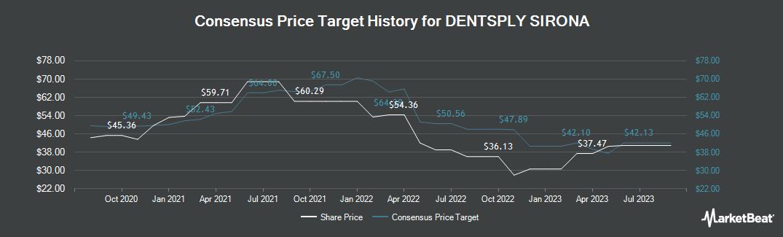 Price Target History for Dentsply Sirona (NASDAQ:XRAY)