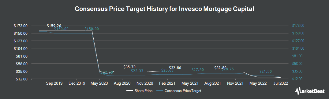 Price Target History for Invesco Mortgage Capital (NYSE:IVR)