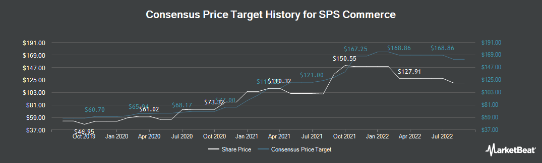 Price Target History for SPS Commerce (NASDAQ:SPSC)