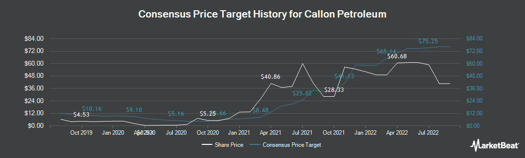Price Target History for Callon Petroleum (NYSE:CPE)