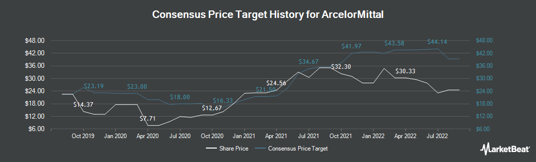 Price Target History for ArcelorMittal (NYSE:MT)