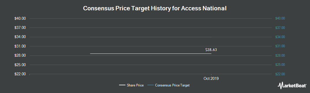 Price Target History for Access National (NASDAQ:ANCX)