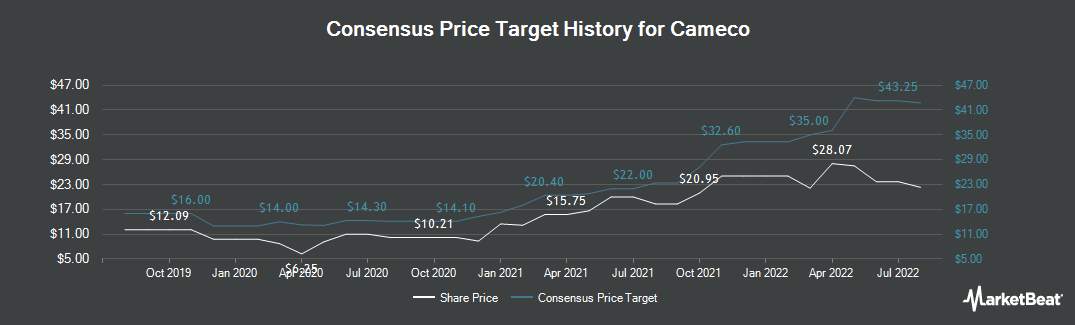 Price Target History for Cameco (NYSE:CCJ)