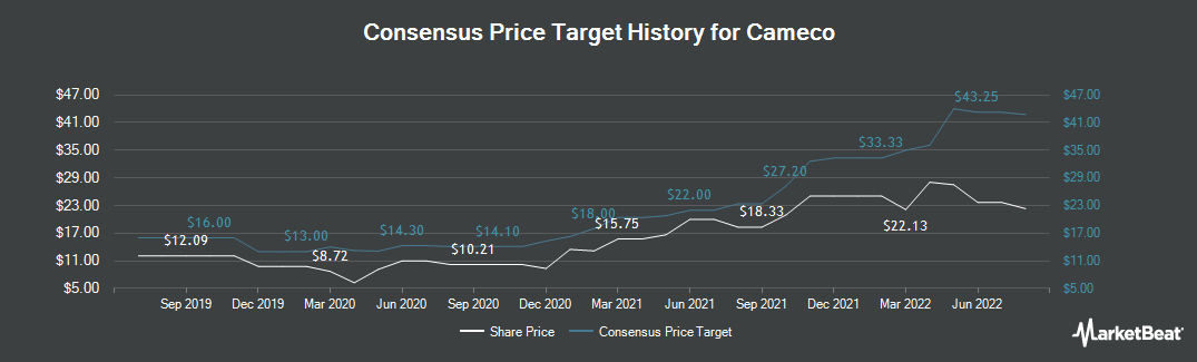 Price Target History for Cameco Corporation (NYSE:CCJ)