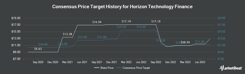 Price Target History for Horizon Technology Finance (NASDAQ:HRZN)