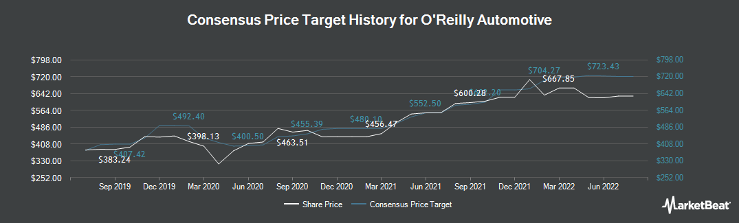 Price Target History for O`Reilly Auto Parts (NASDAQ:ORLY)