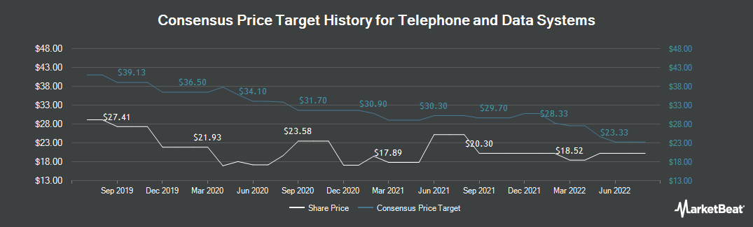 Price Target History for Telephone and Data Systems (NYSE:TDS)