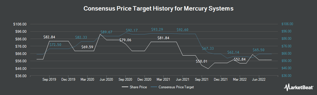 Price Target History for Mercury Systems (NASDAQ:MRCY)