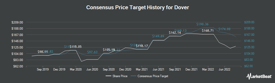 Price Target History for Dover Corporation (NYSE:DOV)