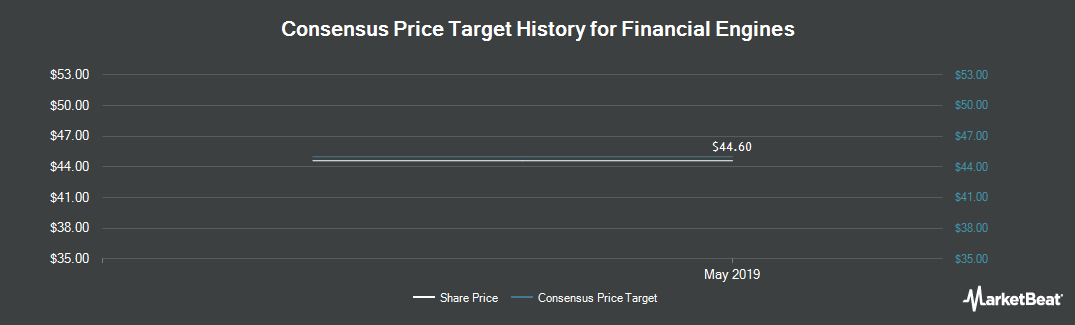 Price Target History for Financial Engines (NASDAQ:FNGN)