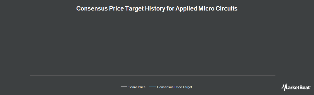 Price Target History for Applied Micro Circuits (NASDAQ:AMCC)