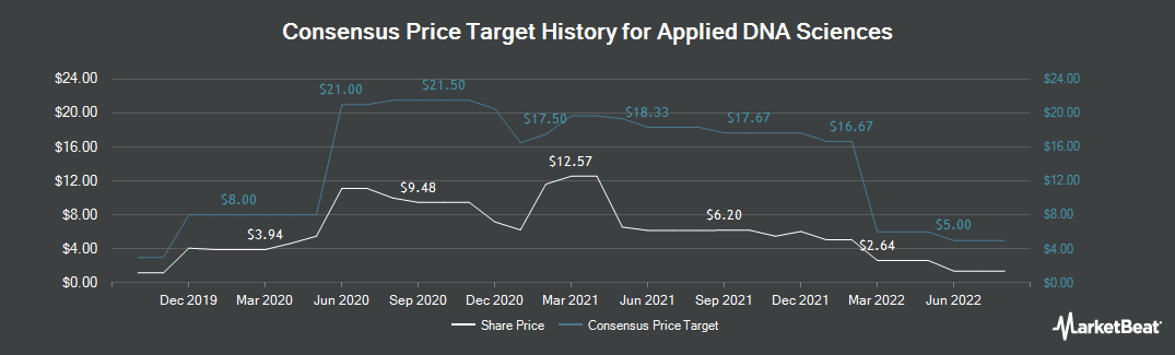 Price Target History for Applied DNA Sciences (NASDAQ:APDN)