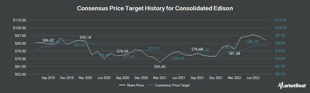Price Target History for Consolidated Edison (NYSE:ED)