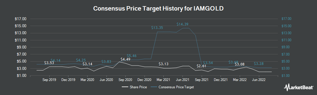 Price Target History for Iamgold (NYSE:IAG)