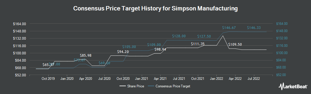 Price Target History for Simpson Manufacturing (NYSE:SSD)