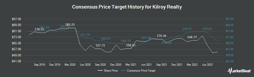 Price Target History for Kilroy Realty (NYSE:KRC)