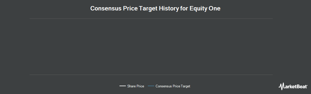 Price Target History for Equity One (NYSE:EQY)