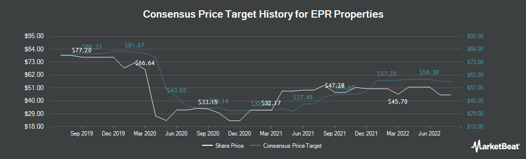 Price Target History for EPR Properties (NYSE:EPR)