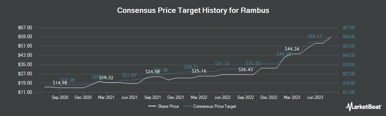Price Target History for Rambus (NASDAQ:RMBS)