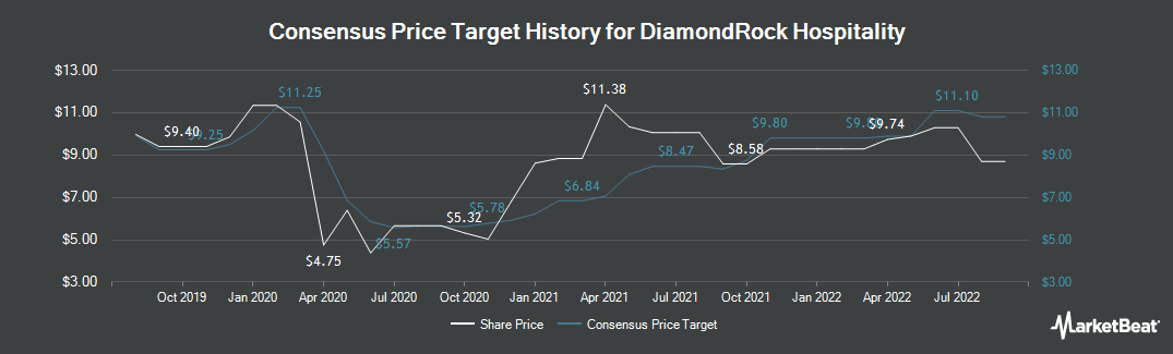 Price Target History for DiamondRock Hospitality (NYSE:DRH)