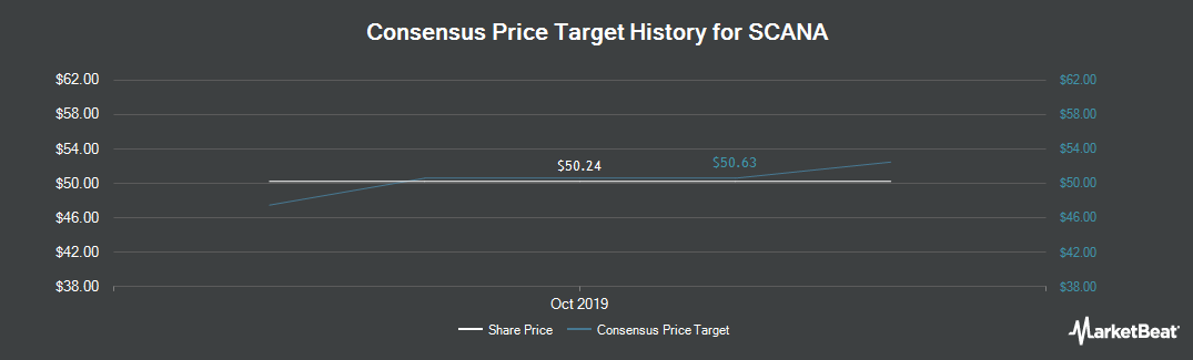 Price Target History for SCANA (NYSE:SCG)