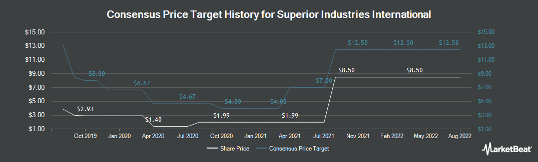Price Target History for Superior Industries International (NYSE:SUP)