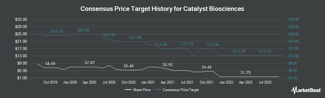 Price Target History for Catalyst Biosciences (NASDAQ:CBIO)