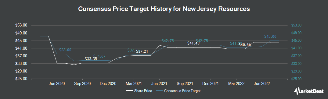 Price Target History for NewJersey Resources Corporation (NYSE:NJR)