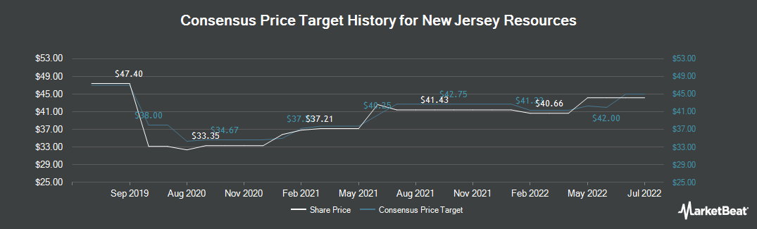 Price Target History for New Jersey Resources (NYSE:NJR)