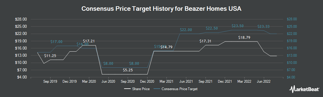 Price Target History for Beazer Homes USA (NYSE:BZH)