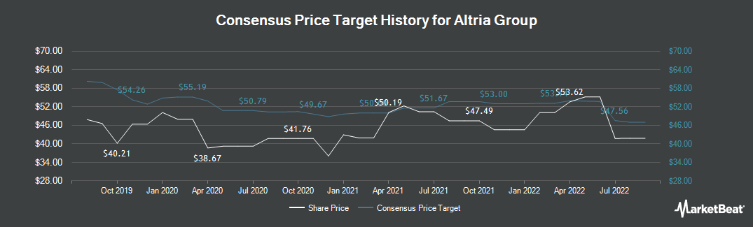 Price Target History for Altria Group (NYSE:MO)