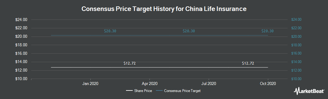 Price Target History for China Life Insurance (NYSE:LFC)
