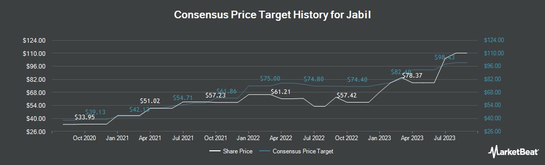 Price Target History for Jabil (NYSE:JBL)