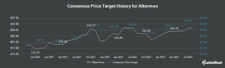 Price Target History for Alkermes (NASDAQ:ALKS)