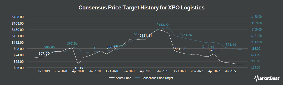 Price Target History for XPO Logistics (NYSE:XPO)