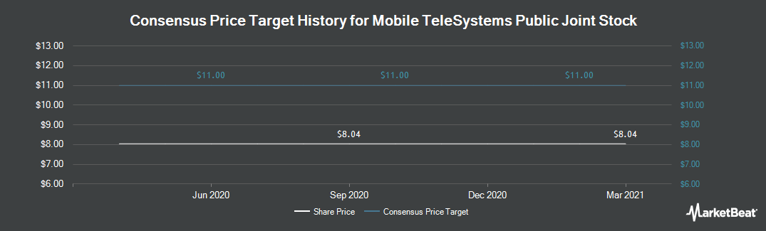Price Target History for Mobile TeleSystems OJSC (NYSE:MBT)