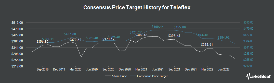 Price Target History for Teleflex (NYSE:TFX)