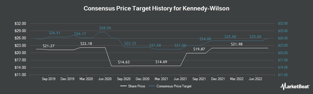 Price Target History for Kennedy-Wilson (NYSE:KW)