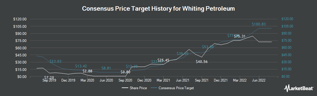Price Target History for Whiting Petroleum Corporation (NYSE:WLL)