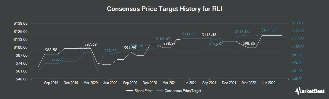 Price Target History for RLI Corp. (NYSE:RLI)