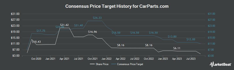 Price Target History for U.S. Auto Parts (NASDAQ:PRTS)